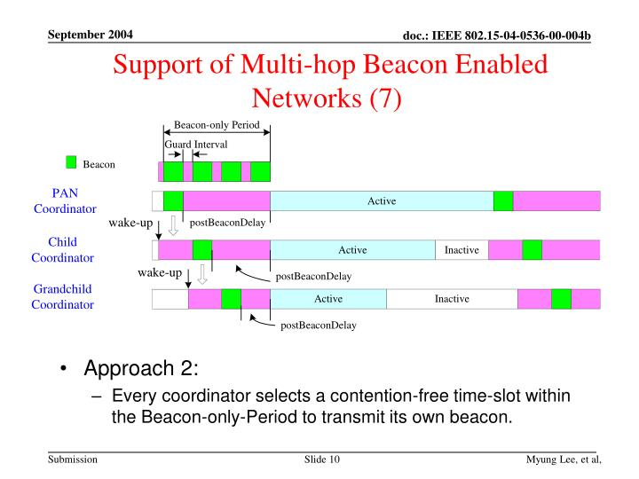 Support of Multi-hop Beacon Enabled Networks (7)