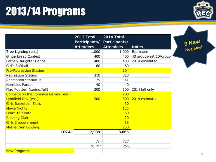2013/14 Programs