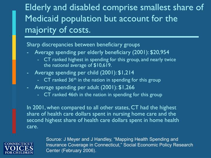 Elderly and disabled comprise smallest share of Medicaid population but account for the majority of costs.