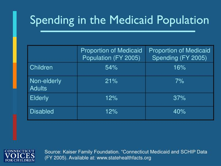 Spending in the Medicaid Population