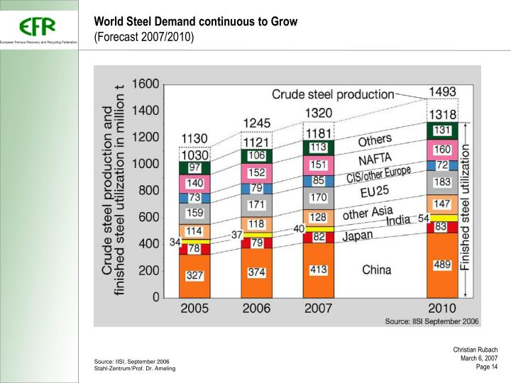 World Steel Demand continuous to Grow