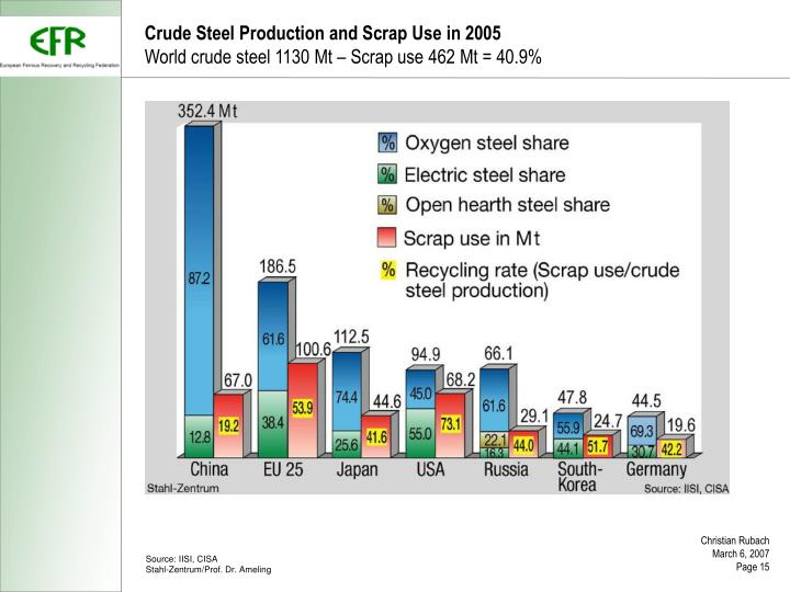 Crude Steel Production and Scrap Use in 2005