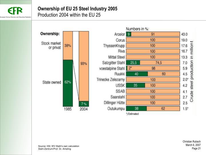 Ownership of EU 25 Steel Industry 2005
