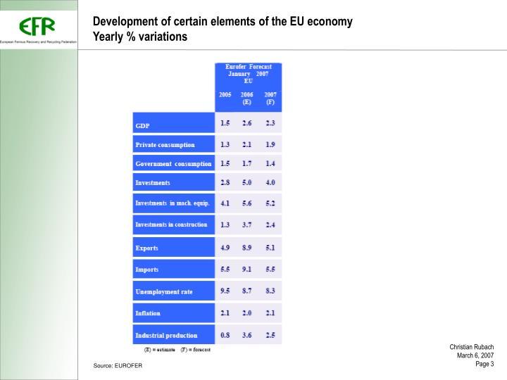 Development of certain elements of the EU economy