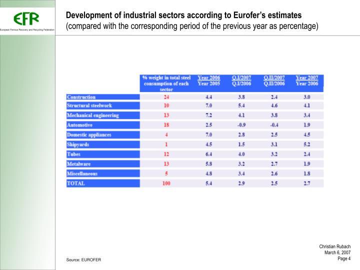 Development of industrial sectors according to Eurofer's estimates