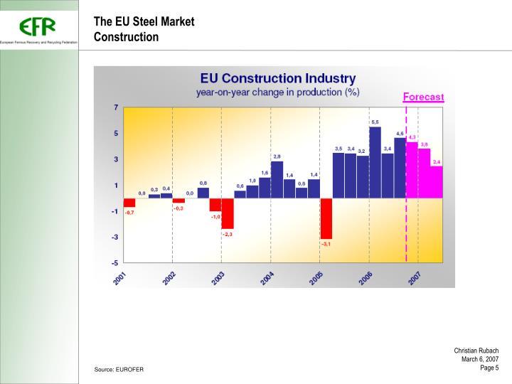 The EU Steel Market