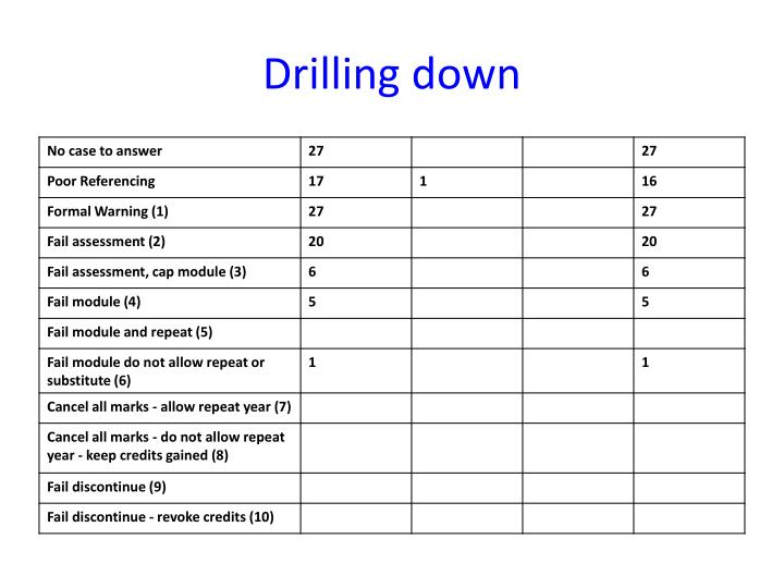 Drilling down