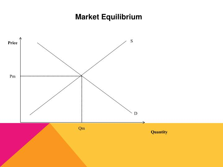 an analysis of market equilibrum Associated with any market equilibrium will be an equilibrium quantity and an equilibrium price the algebraic approach to equilibrium analysis is to solve.