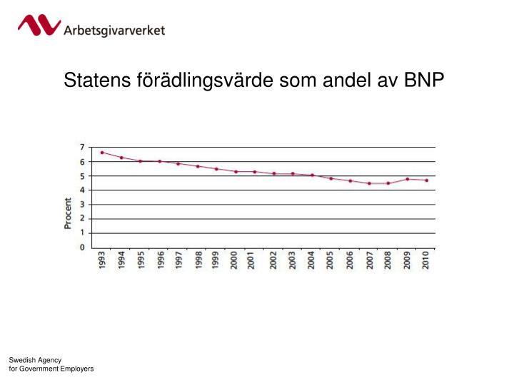 Statens förädlingsvärde som andel av BNP