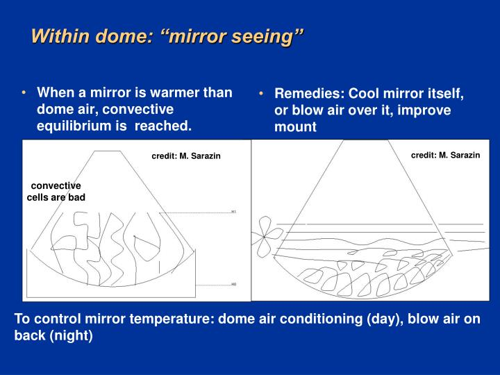 When a mirror is warmer than dome air, convective equilibrium is  reached.