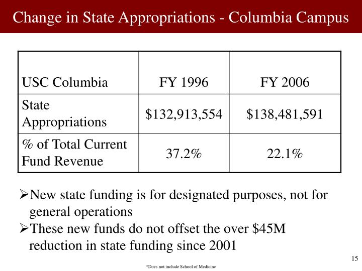 Change in State Appropriations - Columbia Campus