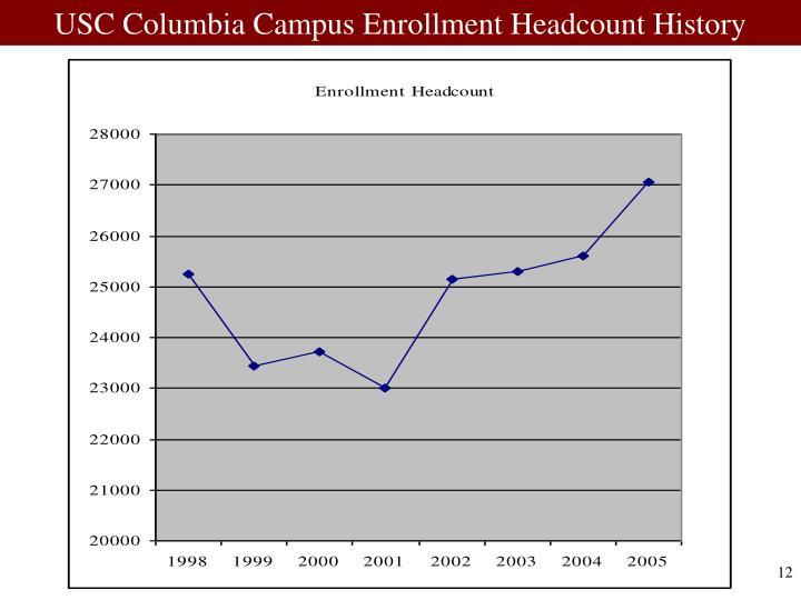 USC Columbia Campus Enrollment Headcount History