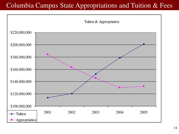 Columbia Campus State Appropriations and Tuition & Fees