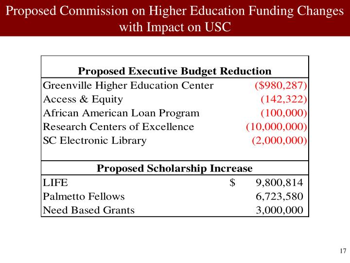 Proposed Commission on Higher Education Funding Changes