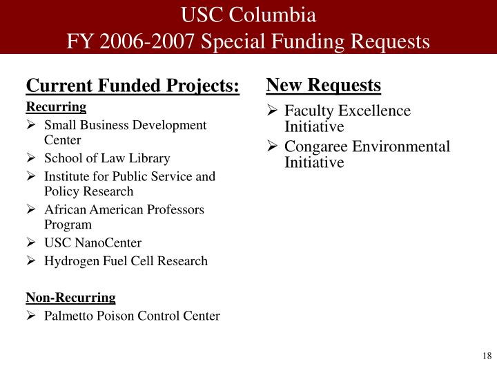 Current Funded Projects: