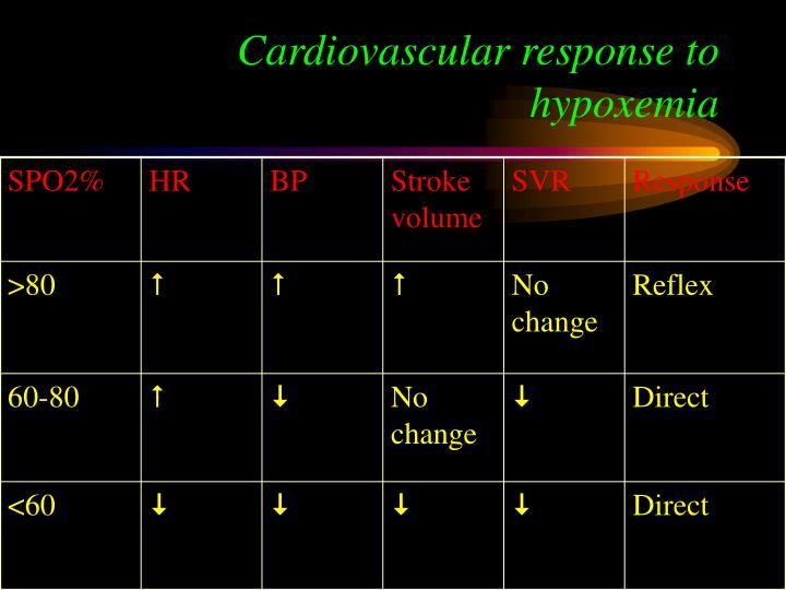 Cardiovascular response to hypoxemia