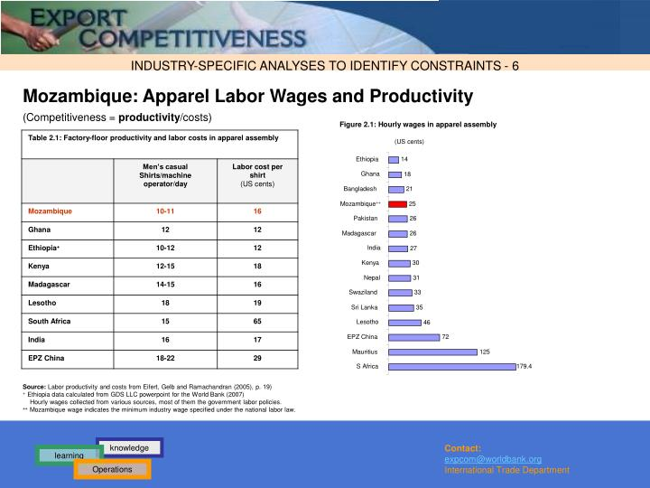 Figure 2.1: Hourly wages in apparel assembly