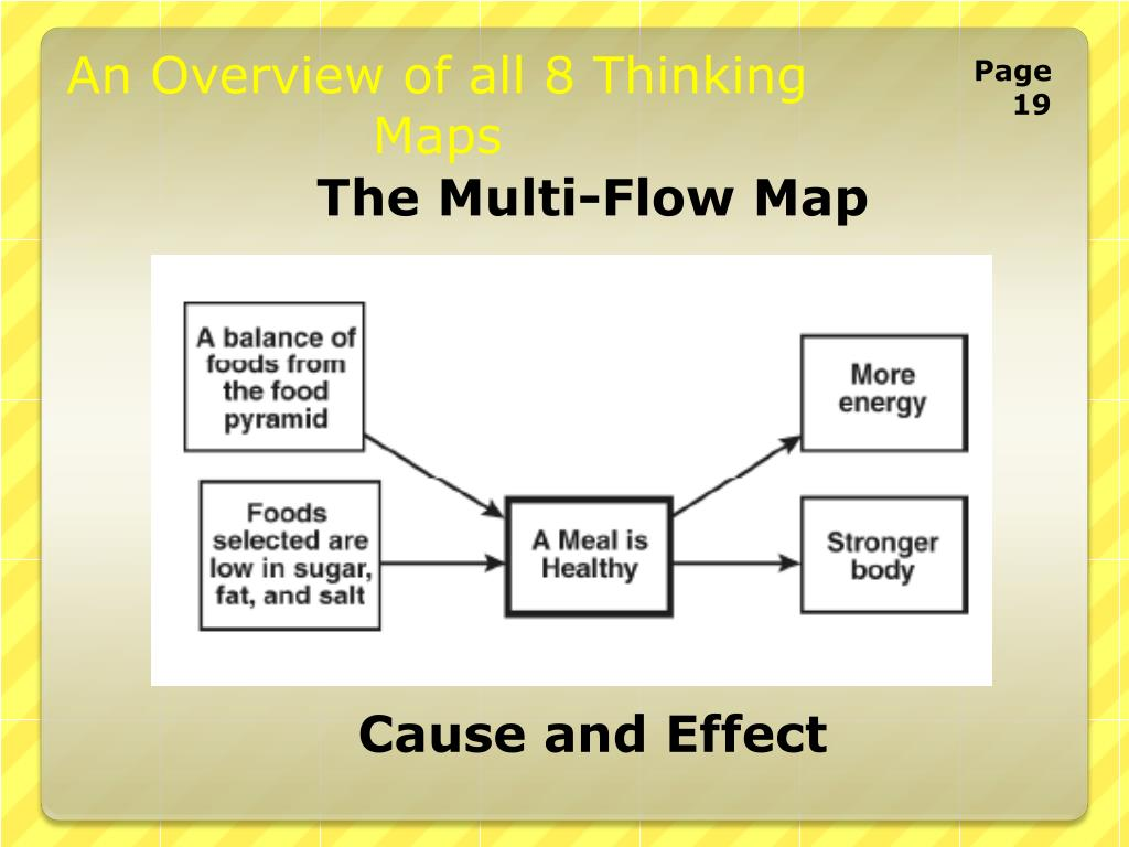 PPT - Thinking Maps & Reading Comprehension K-10 PowerPoint ... Thinking Maps Cause And Effect on cause and effect for students, cause and effect text structure, cause and effect first grade, cause and effect anchor, cause and effect quotes, cause and effect diagram, cause and effect mlk, cause and effect games, cause and effect fun activities, circle map, cause and effect stellaluna, cause and effect template, brace map, cause and effect toys for toddlers, cause and effect examples, cause and effect lesson plans, cause and effect worksheets, cause effect examples elementary, cause and effect reading, cause and effect skill,