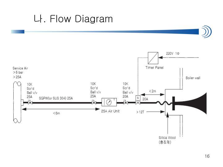 ppt - sonic horn powerpoint presentation