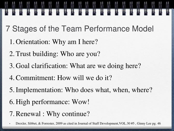 7 Stages of the Team Performance Model