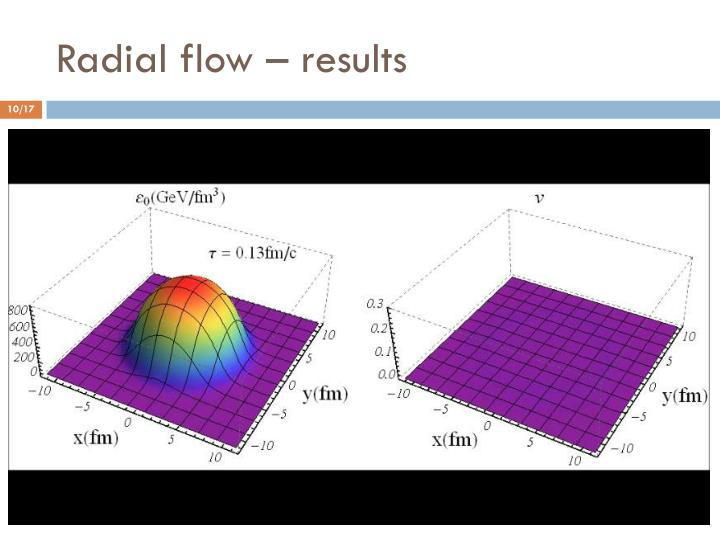 Radial flow – results