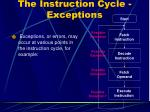 the instruction cycle exceptions