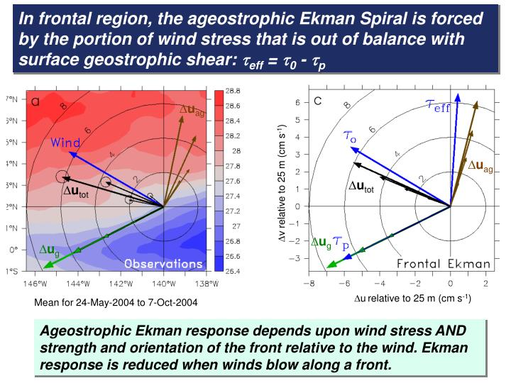 In frontal region, the ageostrophic Ekman Spiral is forced by the portion of wind stress that is out of balance with surface geostrophic shear: