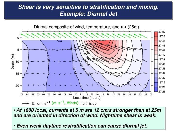 Shear is very sensitive to stratification and mixing. Example: Diurnal Jet