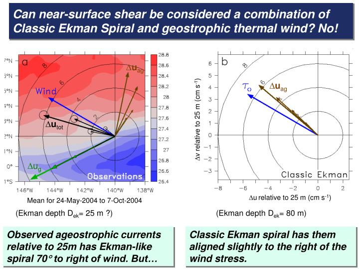 Can near-surface shear be considered a combination of Classic Ekman Spiral and geostrophic thermal wind? No!
