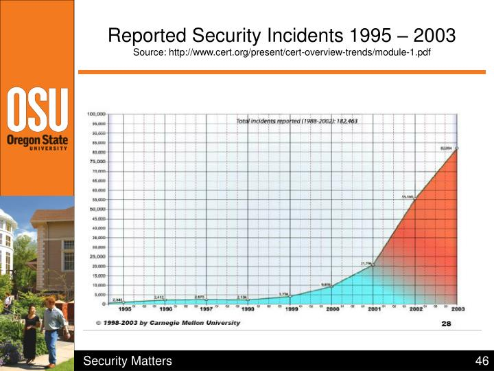 Reported Security Incidents 1995 – 2003