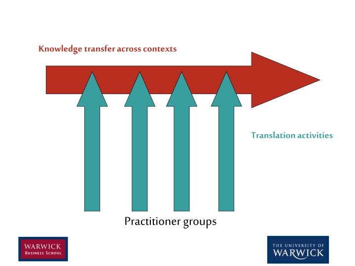 Knowledge transfer across contexts