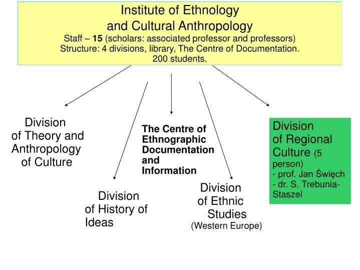 Institute of Ethnology
