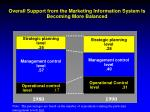 overall support from the marketing information system is becoming more balanced