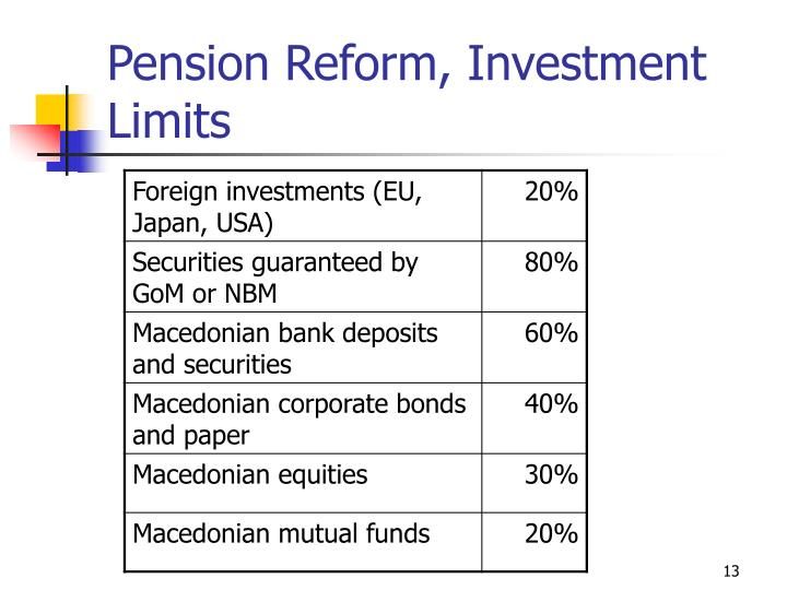 Pension Reform, Investment Limits