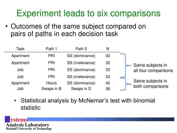Experiment leads to six comparisons