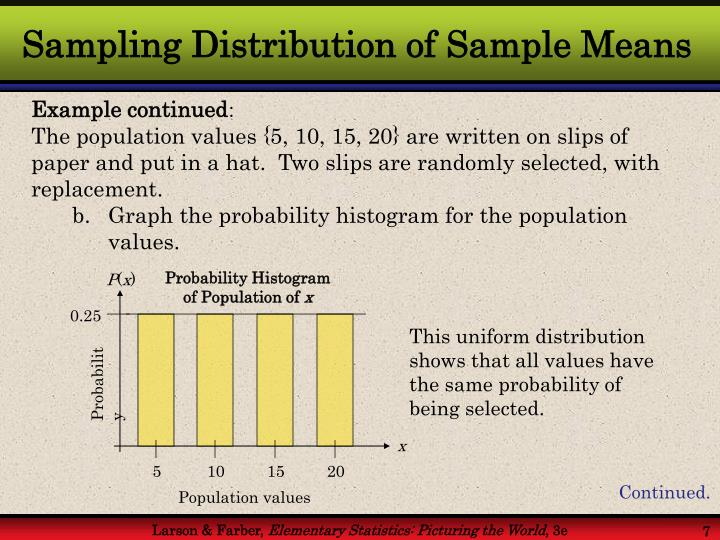 Probability Histogram of Population of