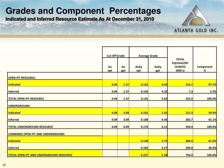 Grades and Component  Percentages