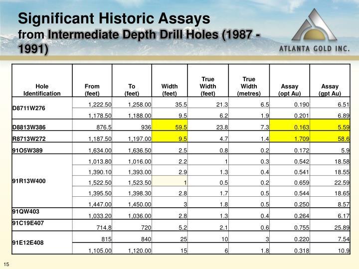 Significant Historic Assays
