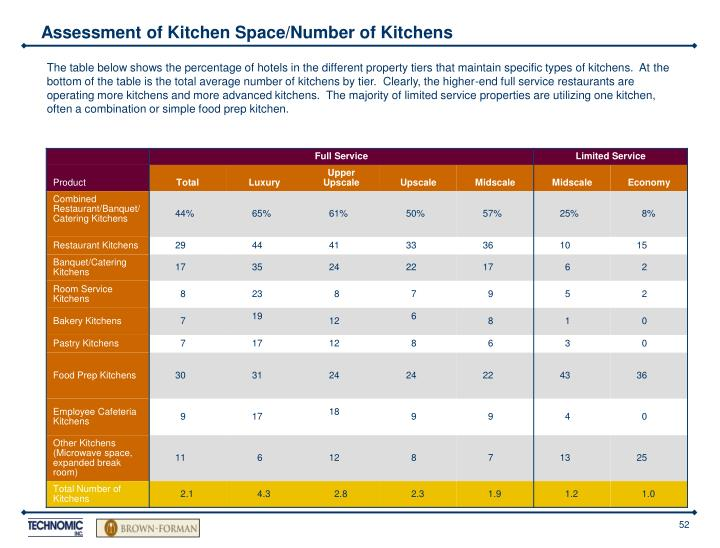 Assessment of Kitchen Space/Number of Kitchens