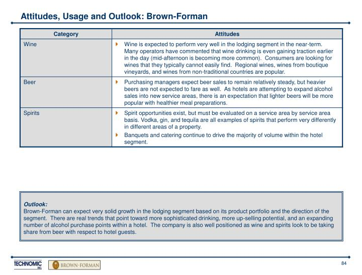 Attitudes, Usage and Outlook: Brown-Forman