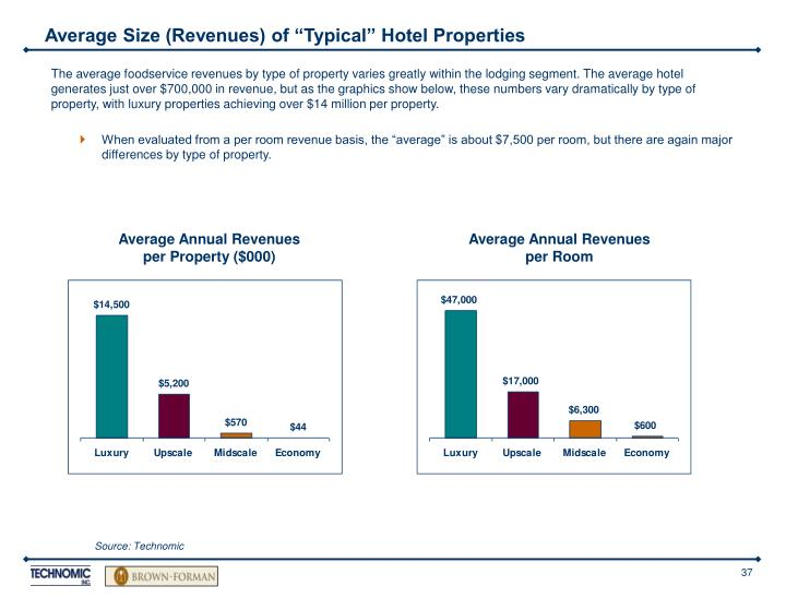 """Average Size (Revenues) of """"Typical"""" Hotel Properties"""