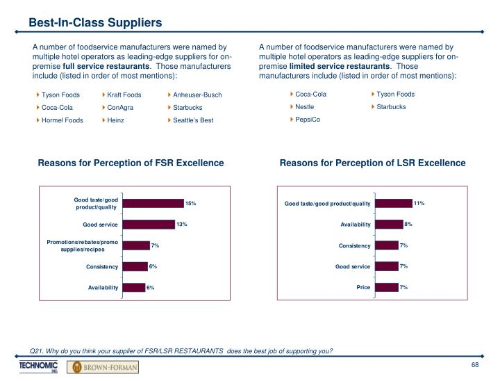 A number of foodservice manufacturers were named by multiple hotel operators as leading-edge suppliers for on-premise