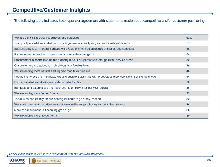 Competitive/Customer Insights