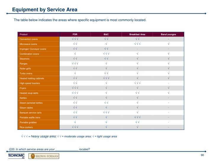 Equipment by Service Area