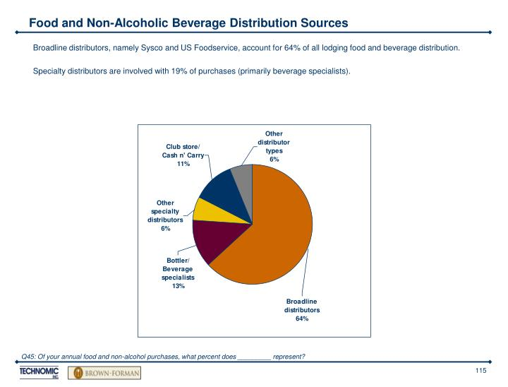 Food and Non-Alcoholic Beverage Distribution Sources