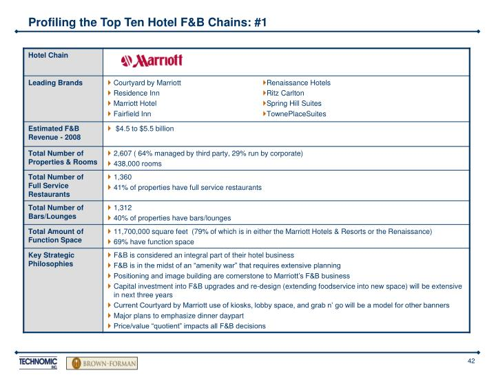 Profiling the Top Ten Hotel F&B Chains: #1