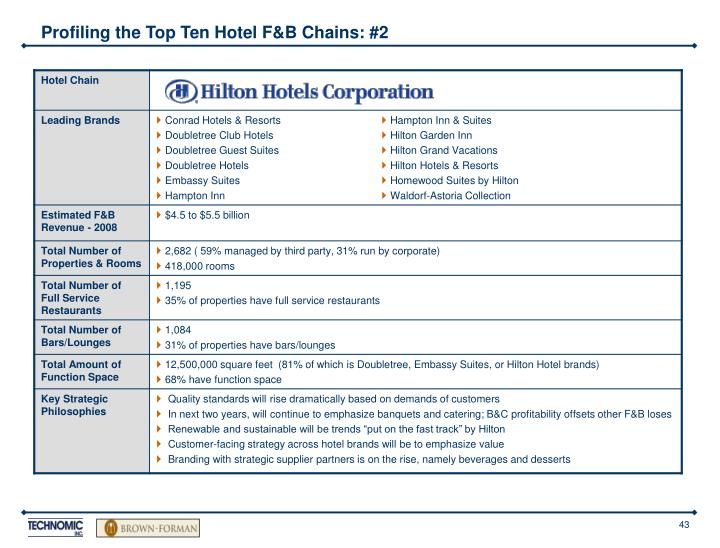 Profiling the Top Ten Hotel F&B Chains: #2