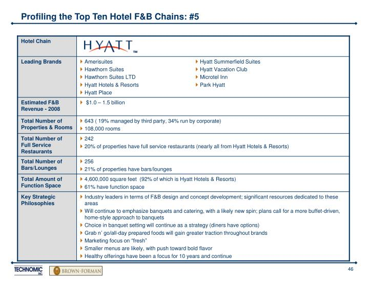 Profiling the Top Ten Hotel F&B Chains: #5