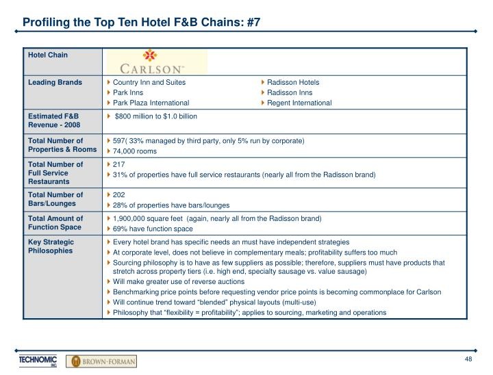 Profiling the Top Ten Hotel F&B Chains: #7