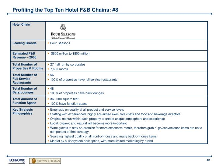 Profiling the Top Ten Hotel F&B Chains: #8